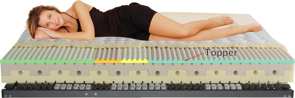matratze 120x200 cm f r ihren r cken optimiert vom hersteller kaufen. Black Bedroom Furniture Sets. Home Design Ideas